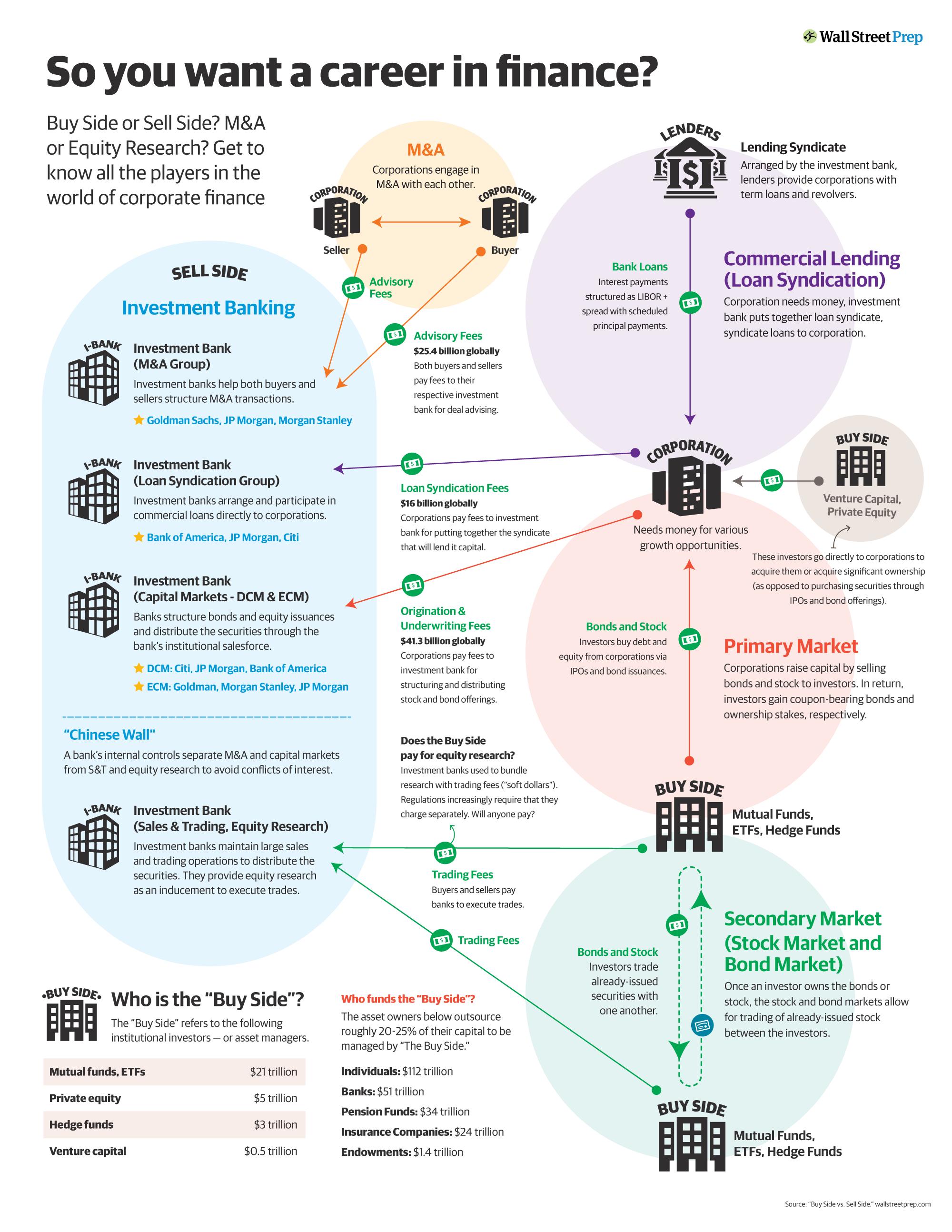 Careers in Finance (Careers in…Series)