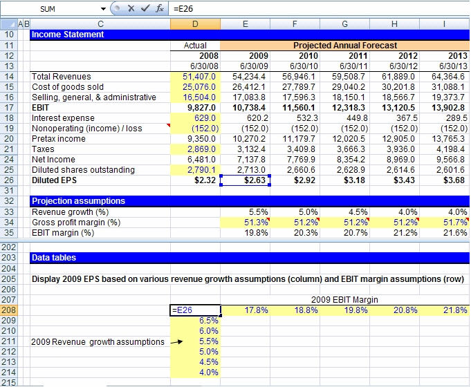 Financial modeling techniques sensitivity what if analysis sensitivity analysis pronofoot35fo Images