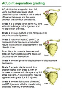 AC joint grades