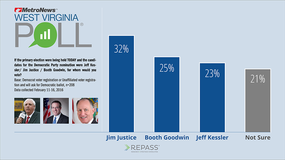 WVMetroNews - Justice leads pack in governor's race