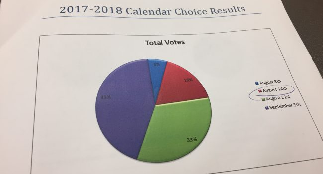 Forty-three percent of people voted for a Sept. 5 start date.