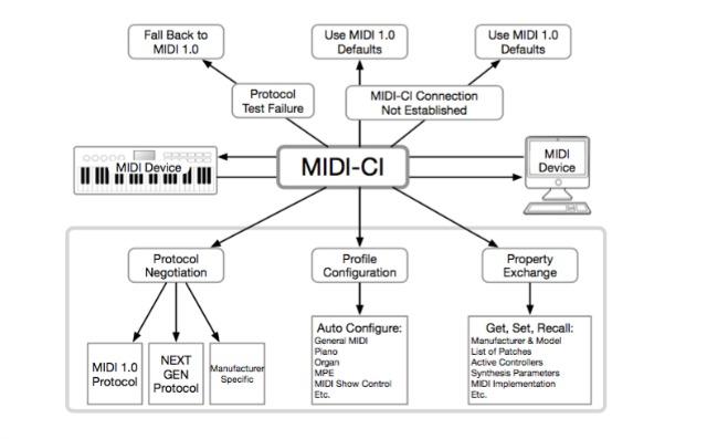 MIDI Capability Inquiry (MIDI-CI) Spec Adopted