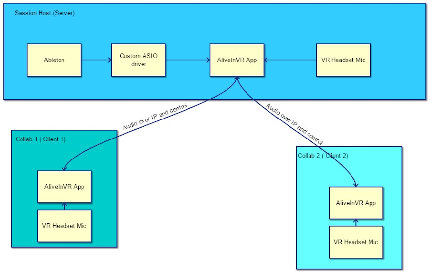 AliveInVR diagram