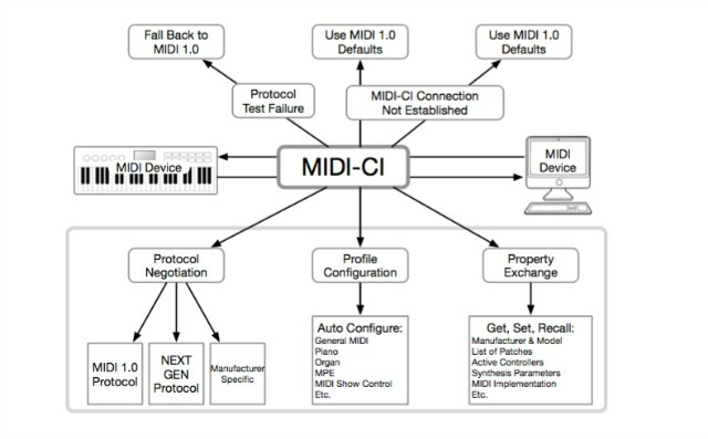 MIDI Capability Inquiry Specification