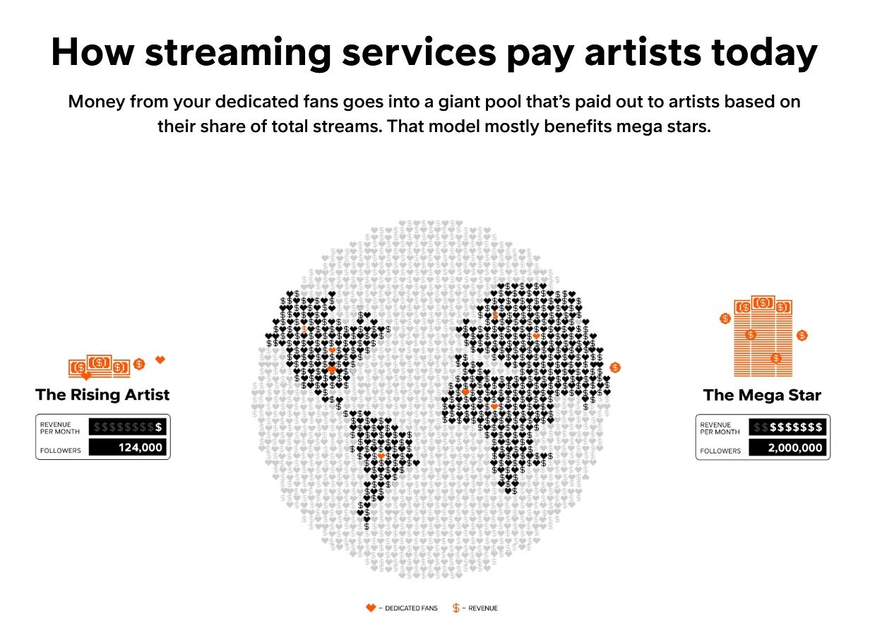 Soundcloud Offer New Fan-Powered Royalties