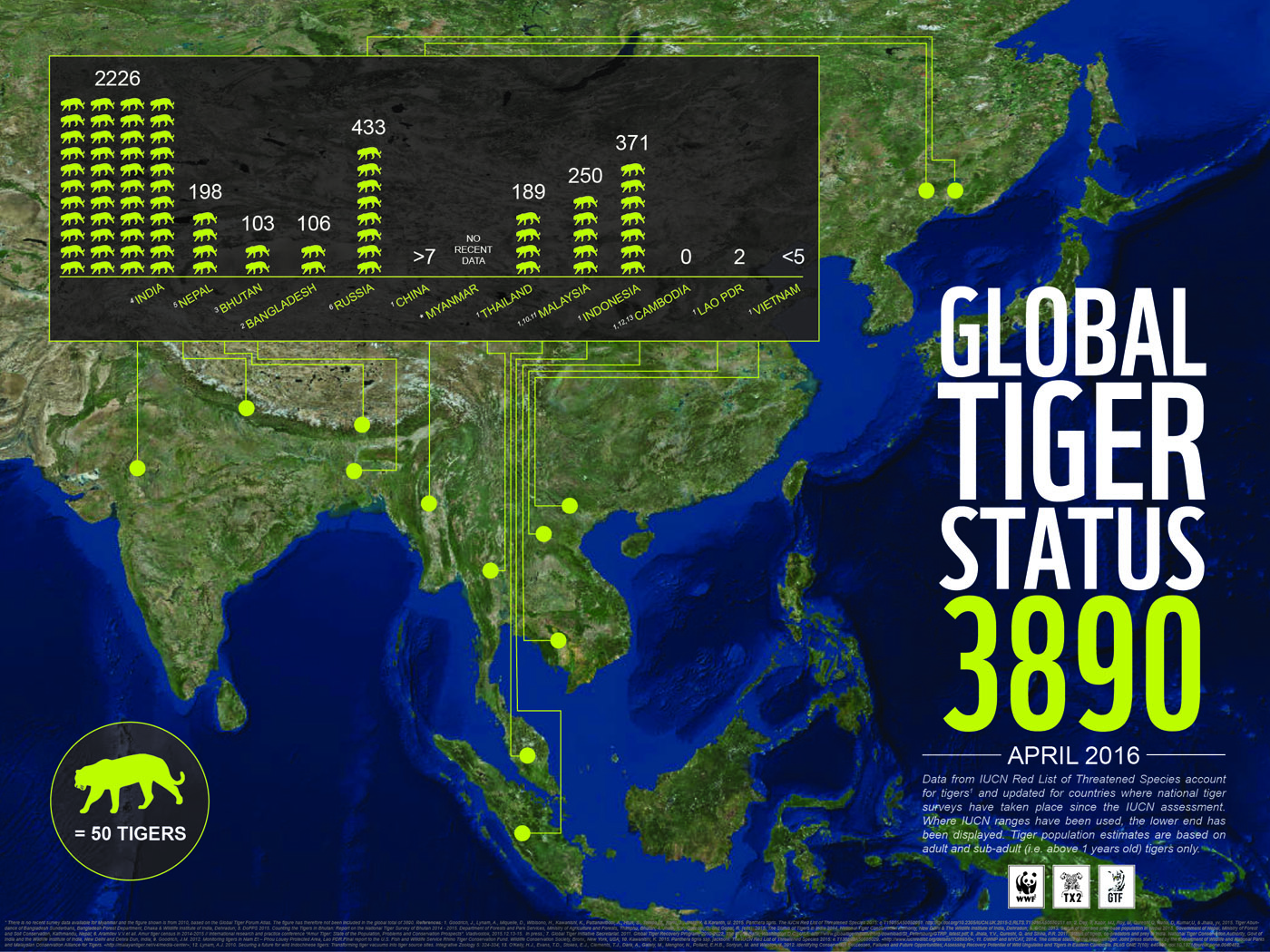 WWF infographic