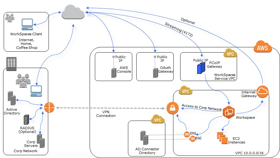 BYOL1 - Connect To Aws Vpn From Windows
