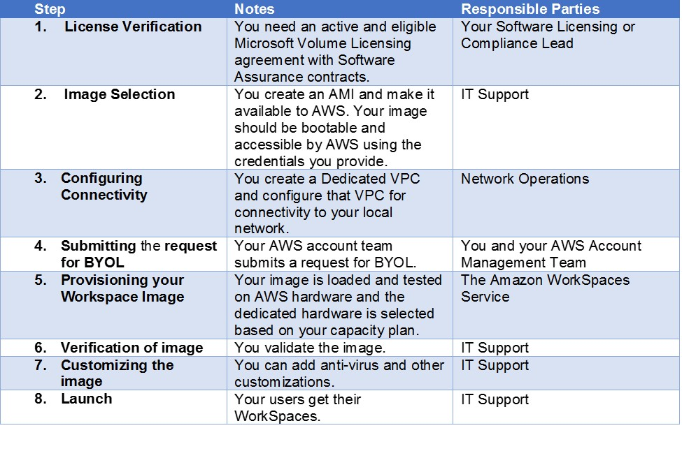 Bring Your Own Windows 7 Licenses for Amazon Workspaces