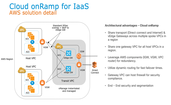 Accelerate Your Journey To Aws With A Cisco Cloud Ready Network Aws Public Sector Blog