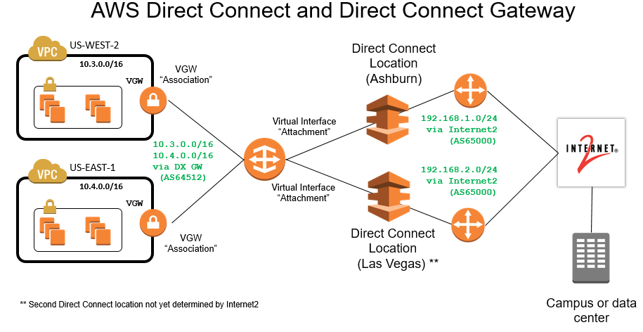 New Low Cost Option To Access Aws Direct Connect Through Internet2 Aws Public Sector Blog Deep dive on global connectivity with aws direct connect connections and aws transit gateway. access aws direct connect
