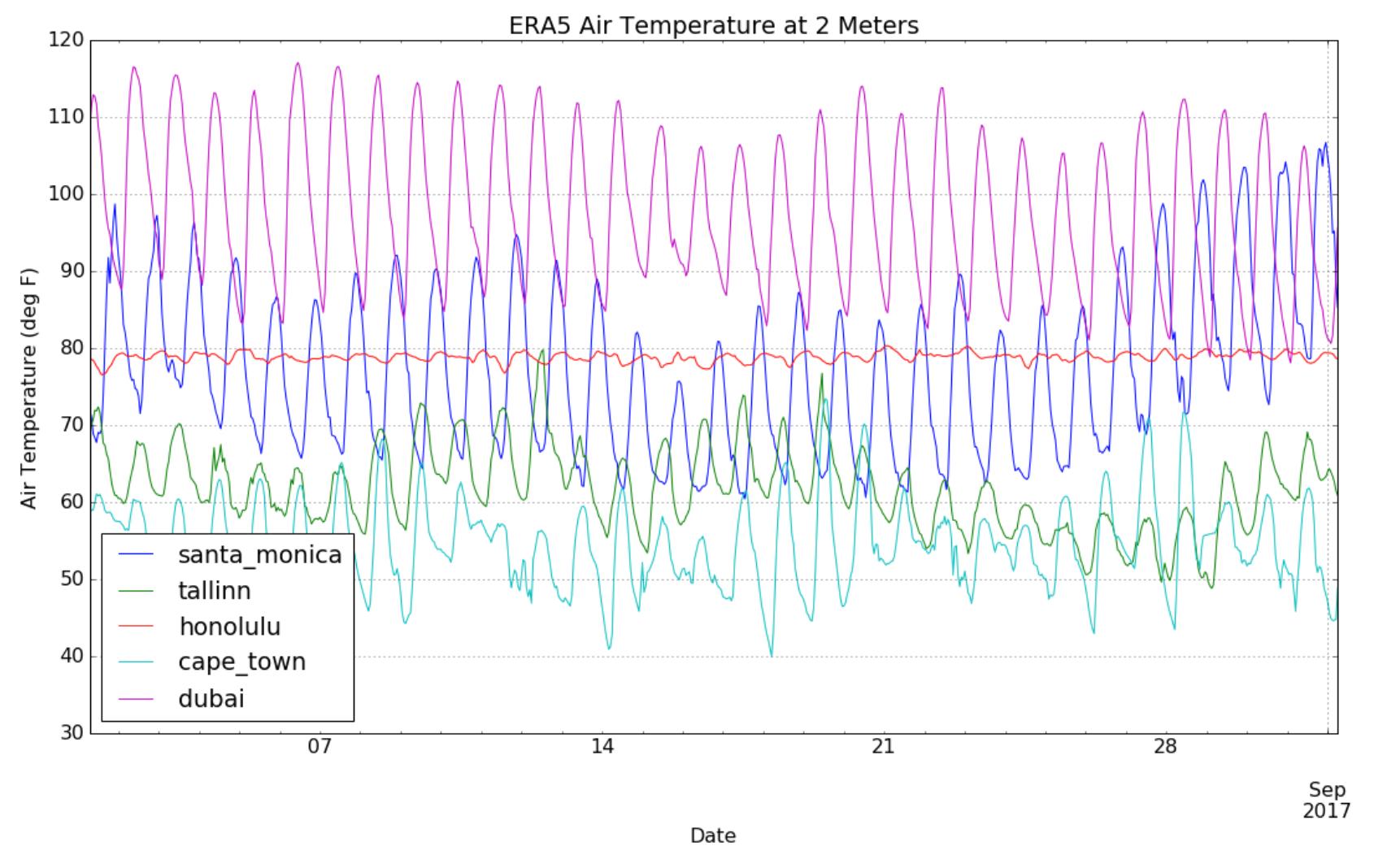 The ERA5 Reanalysis Dataset Provides a Sharper View on Past
