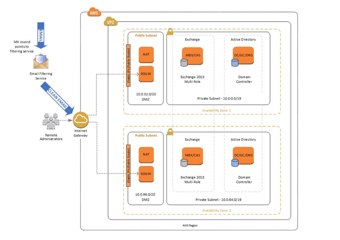 Running Microsoft Exchange Server at Scale on AWS | AWS Government