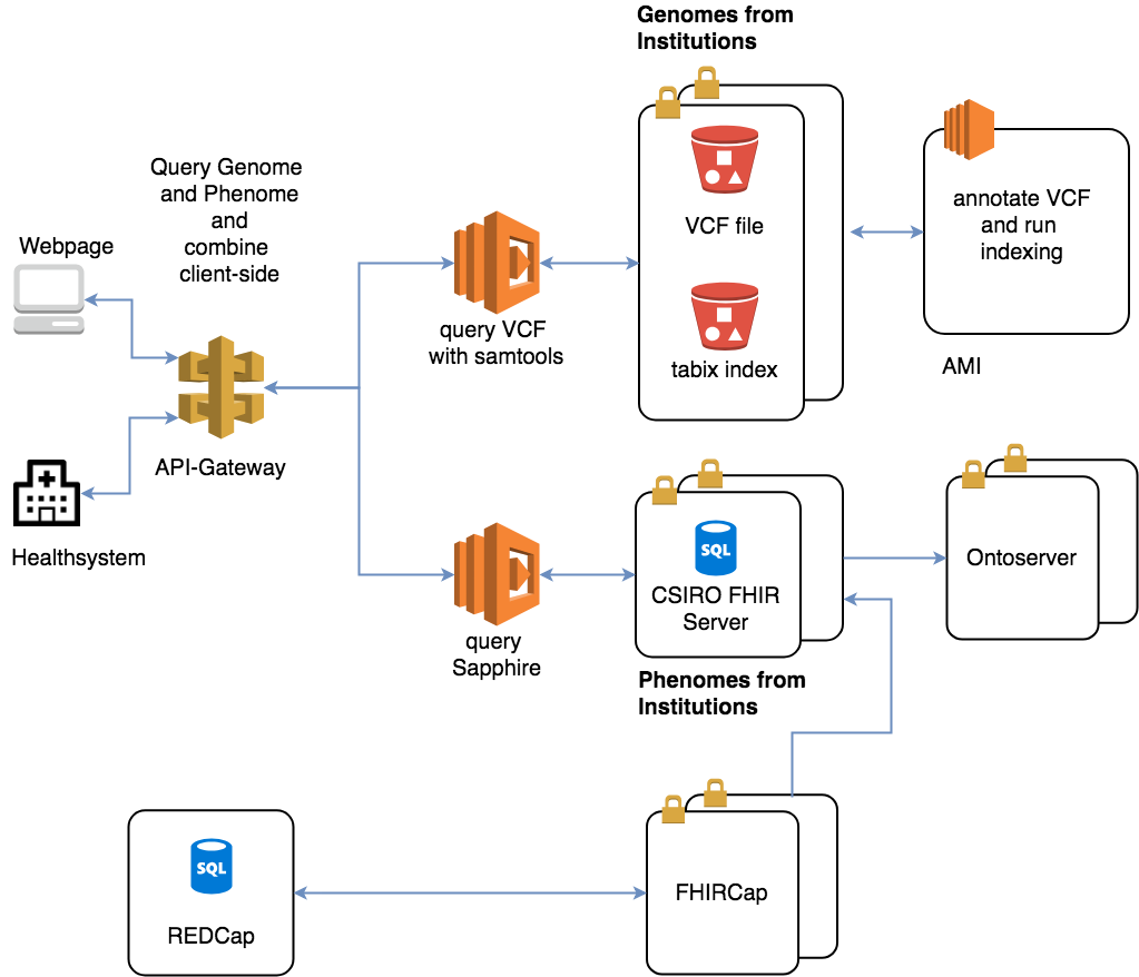 Genomic and Medical Big Data Go Serverless | AWS Government