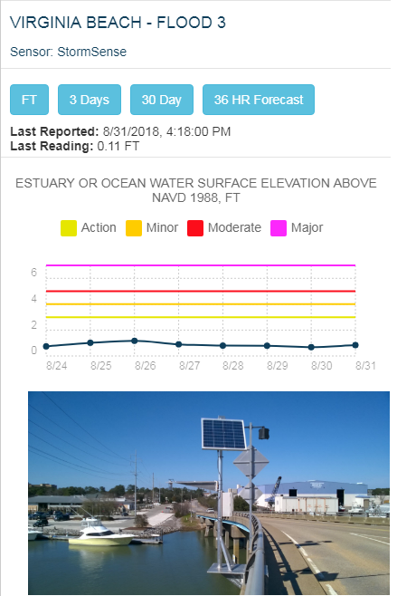 StormSense: Automated Flood Alerts Using Integrated Real-Time IoT