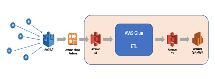 Building a Serverless Analytics Solution for Cleaner Cities | AWS