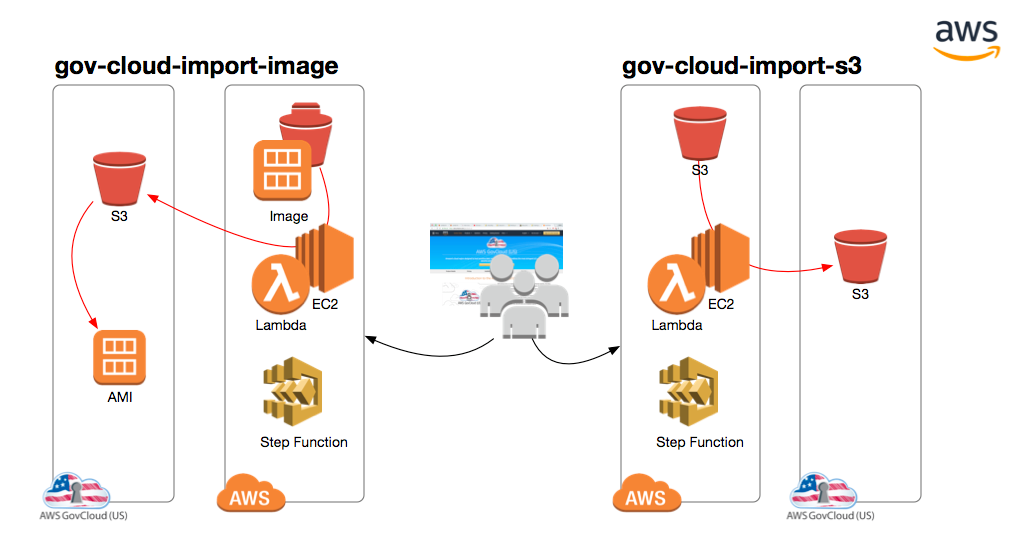 Gov-Cloud-Import Tool: How to Transfer Information Between