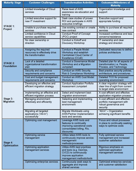 Cloud Transformation Maturity Model Guidelines To Develop