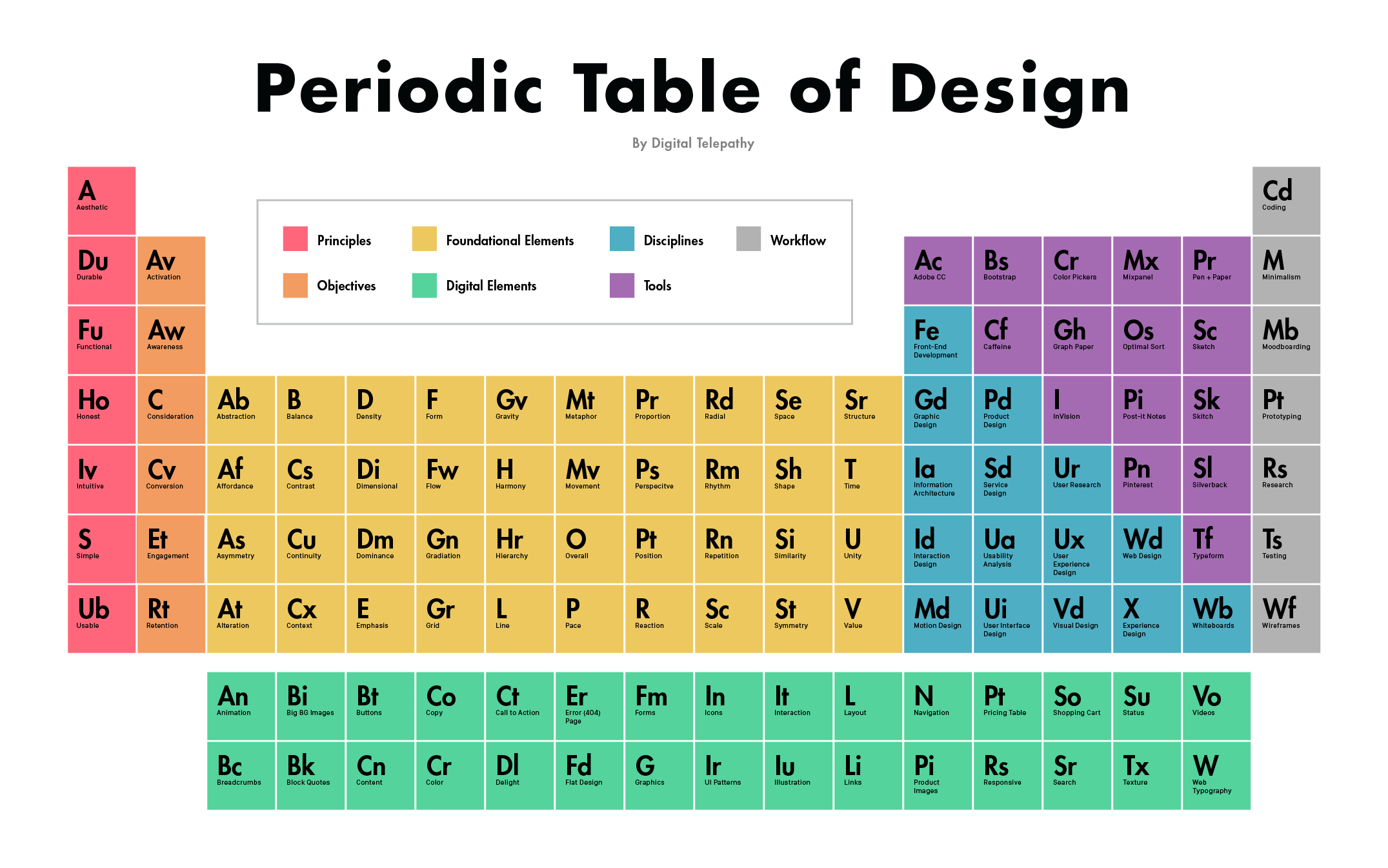 The periodic table of design invision blog the full size version urtaz