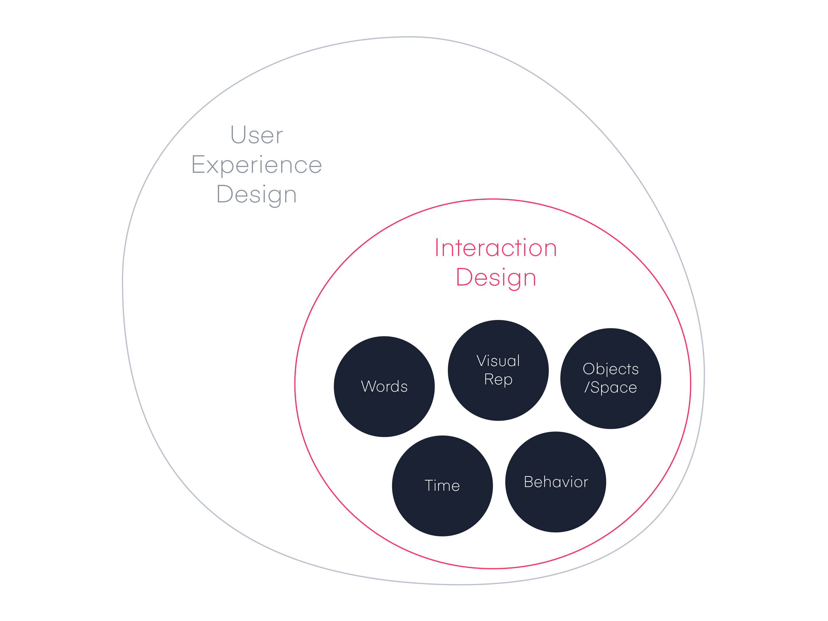 Interaction Design Design Defined Invision