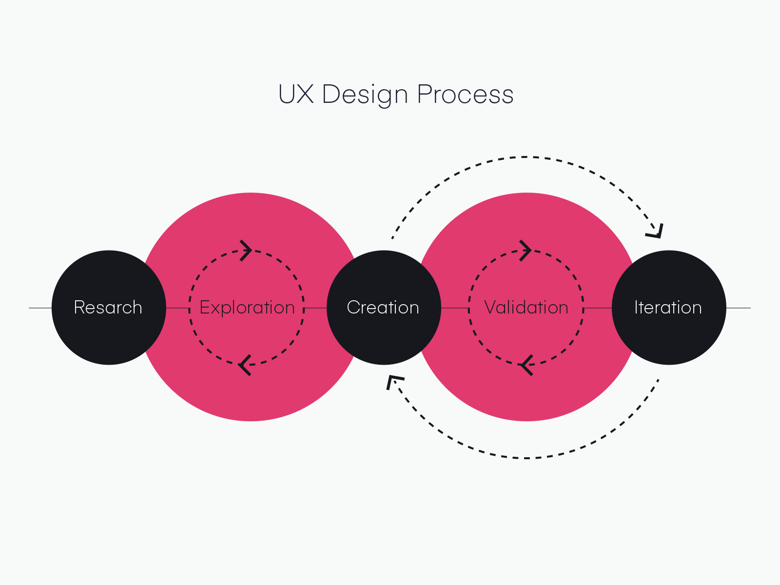 Ux Design Design Defined Invision