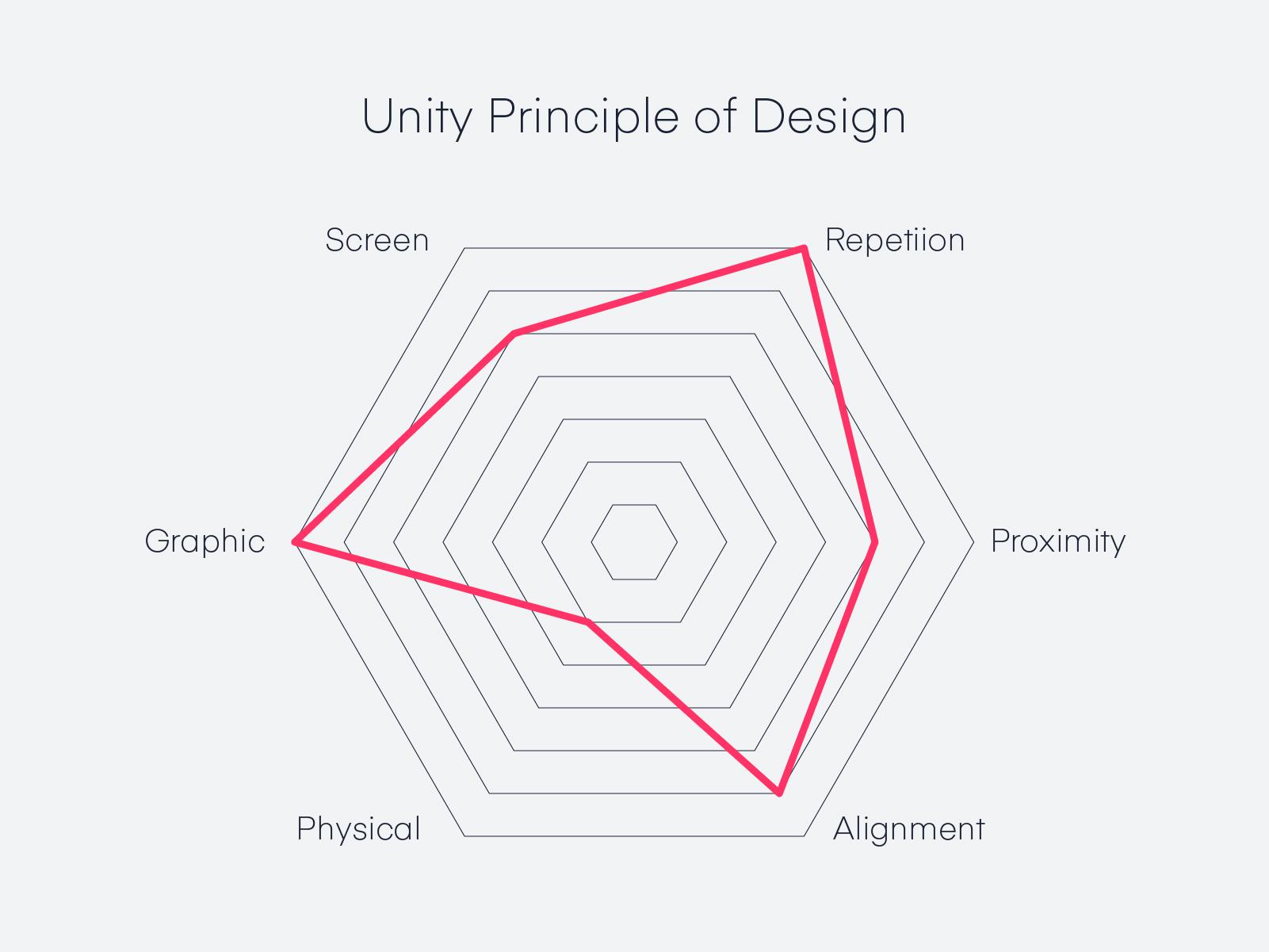 Unity Principle Of Design Design Defined Invision