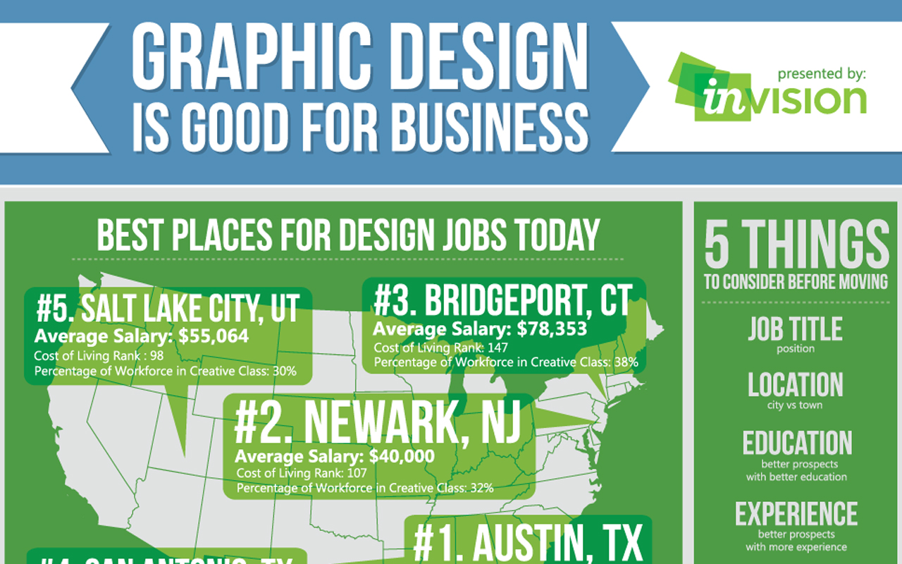 Graphic Design Is Good For Business Infographic Inside Design Blog