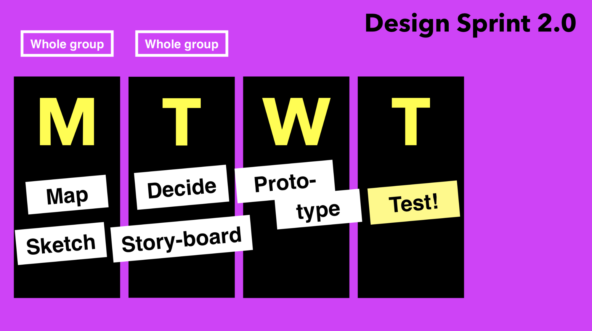 The Design Sprint 2 0: What is it and what does it look like
