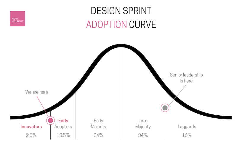 Scaling design sprints: overcoming challenges | Inside