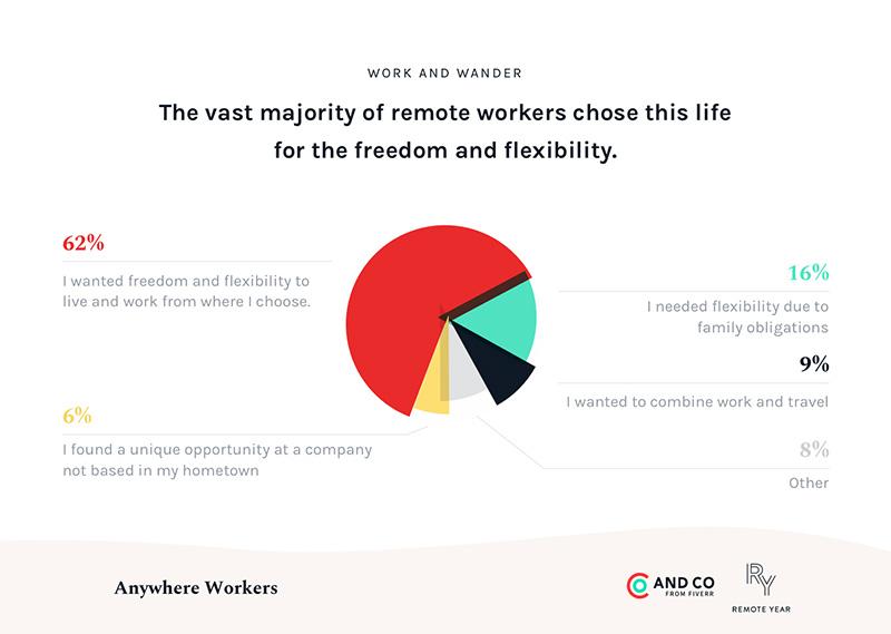 felicidad y flexibilidad en el trabajo remoto