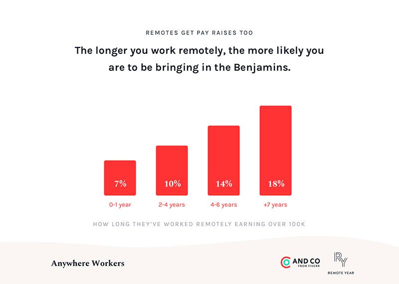 el salario de los trabajadores remotos