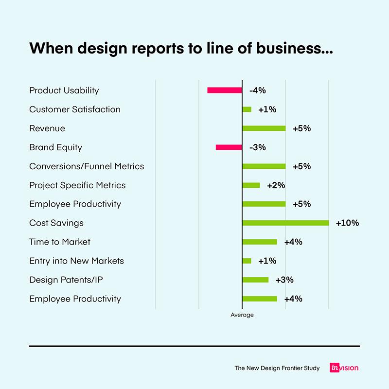 GRÁFICO: Comparando implicações financeiras de relatórios de projeto para negócios
