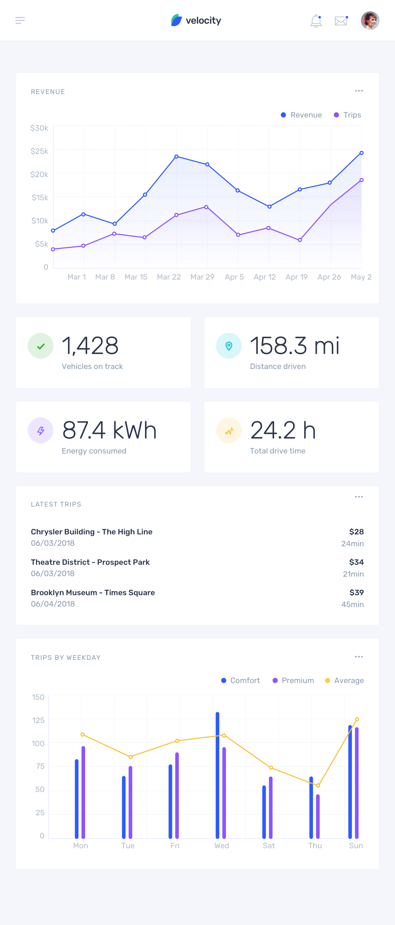 Velocity UI Kit: A dashboard UI kit with a robust design