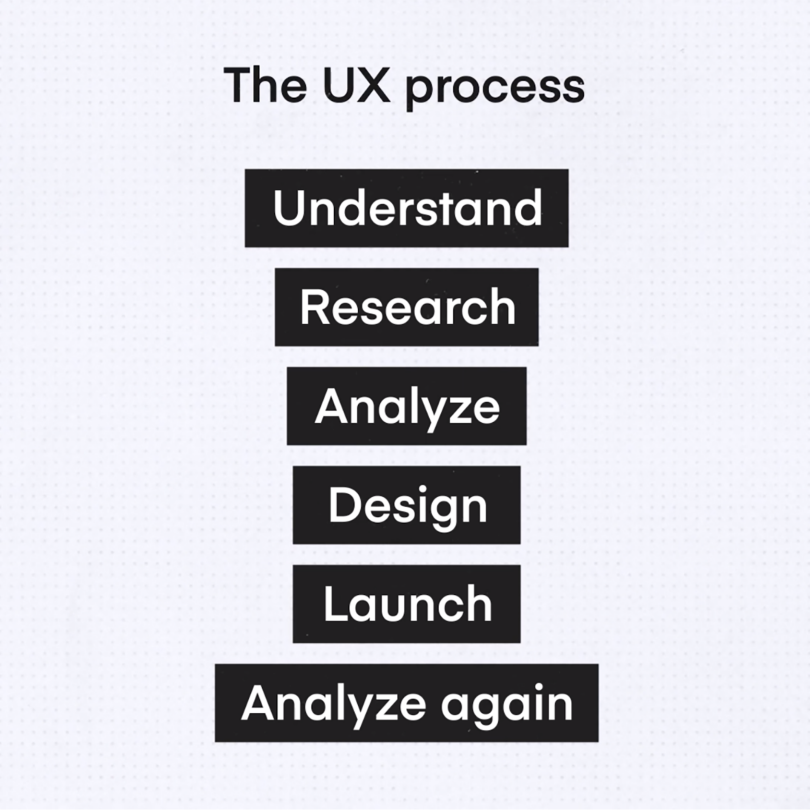 The UX design process in 6 stages | Inside Design Blog