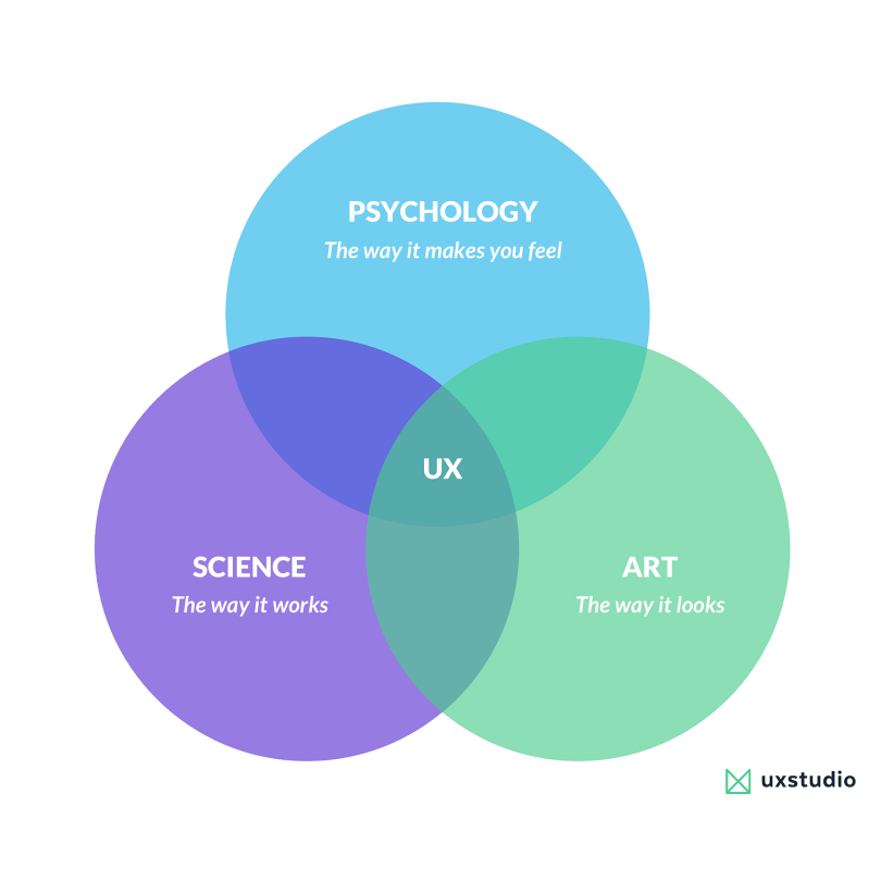 Motivational Interviewing Is The Ux Research Tool You