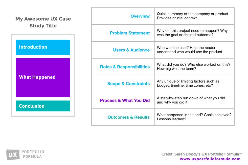 How To Write A Ux Case Study Inside Design Blog