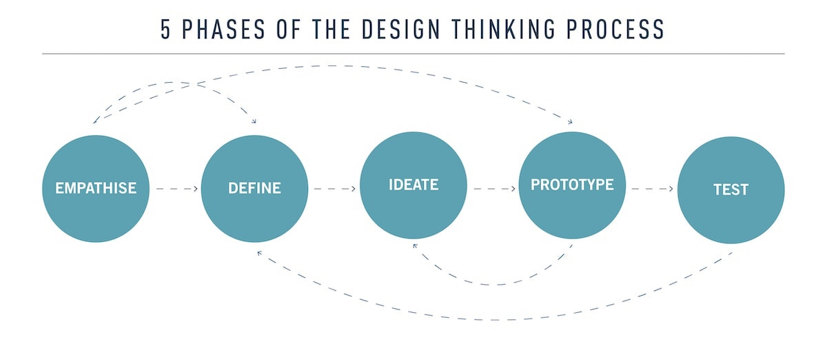 What is design thinking, and how do we apply it?