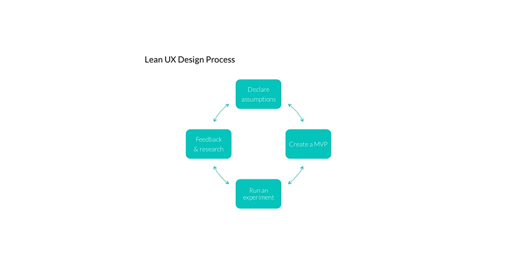 A beginner's guide to Lean UX (+ 5 lessons from Jeff Gothelf) | Inside Design Blog