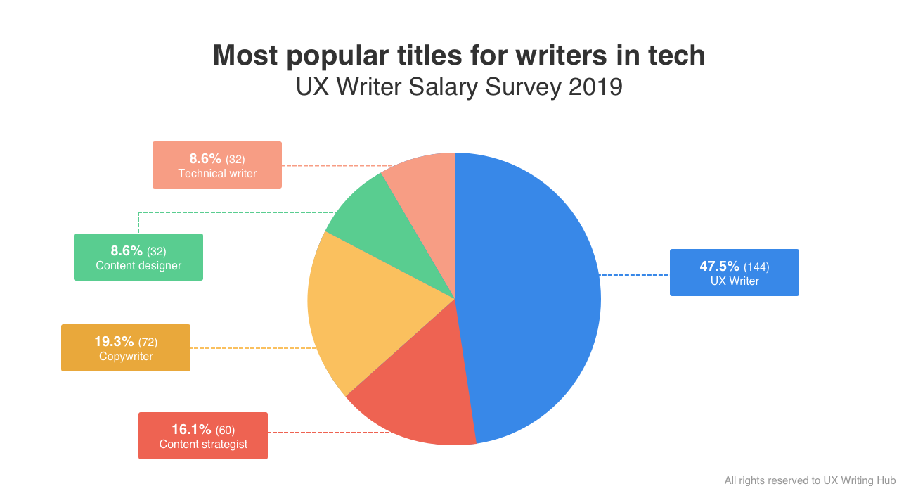 Did You Know Ux Writing Is A Six Figure Job Inside Design Blog