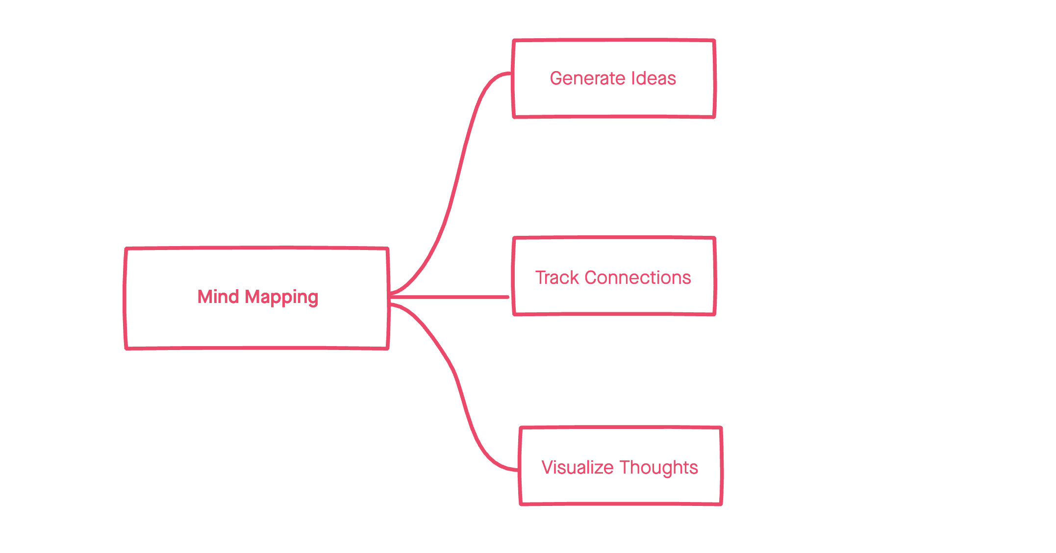 """A mind map with keywords of """"generate ideas,"""" """"track connections,"""" and """"visualize thoughts"""""""