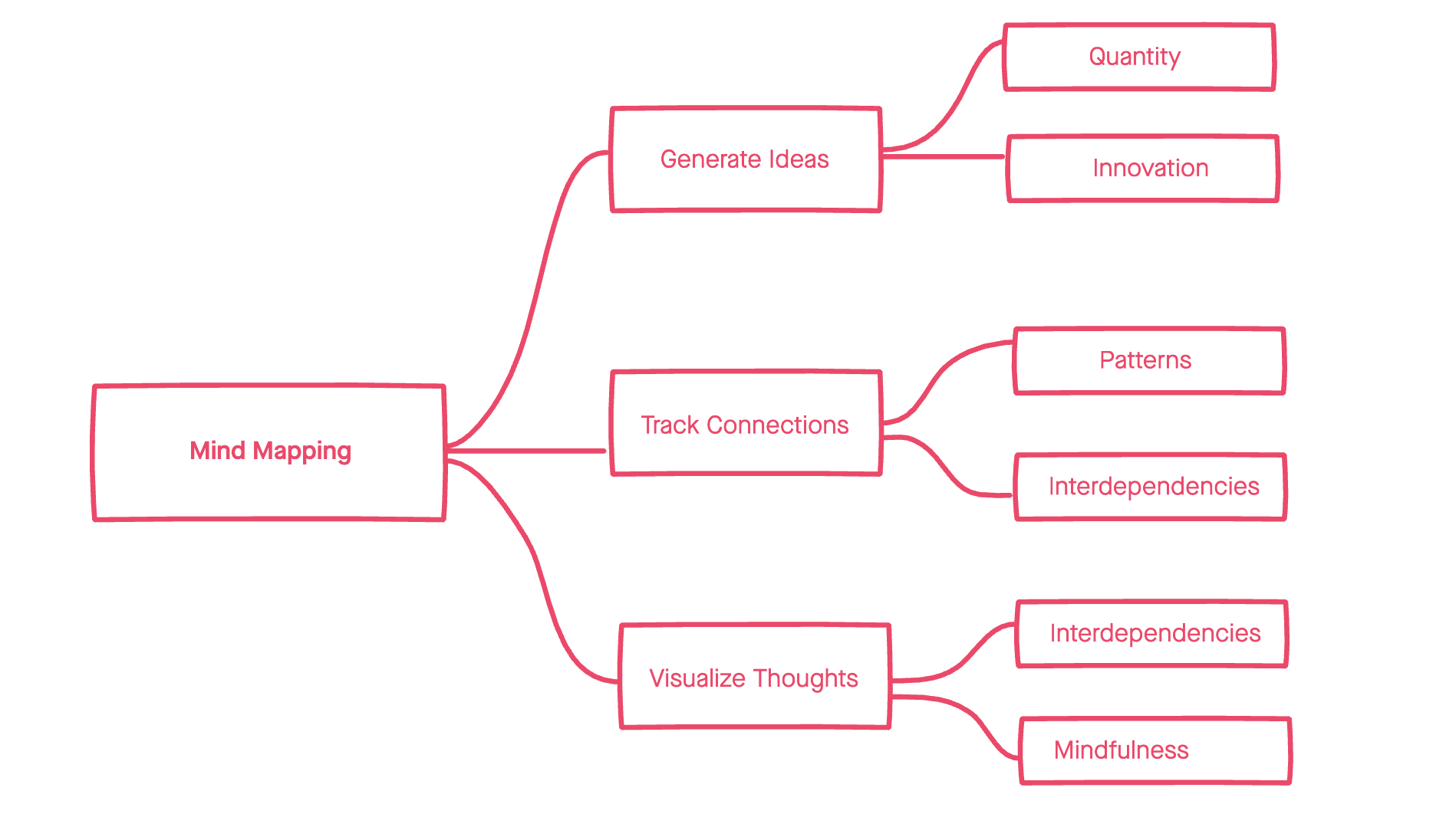 A pink mind map with six sub-keywords and associations.
