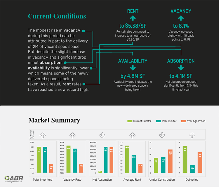 Chicago Industrial Market Q2 2018 - Current Conditions