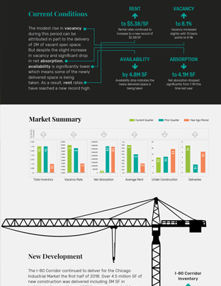 Chicago Industrial Market Q2 2018 Infographic