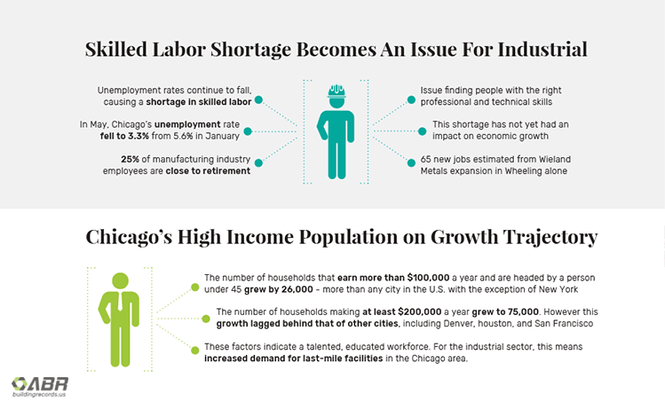 Chicago Industrial Market Q2 2018 - Skilled Labor Shortage