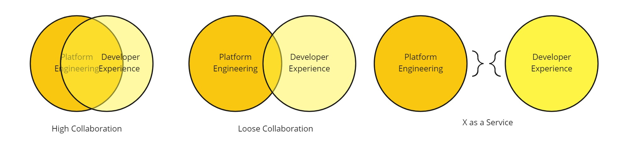 Collaboration Model