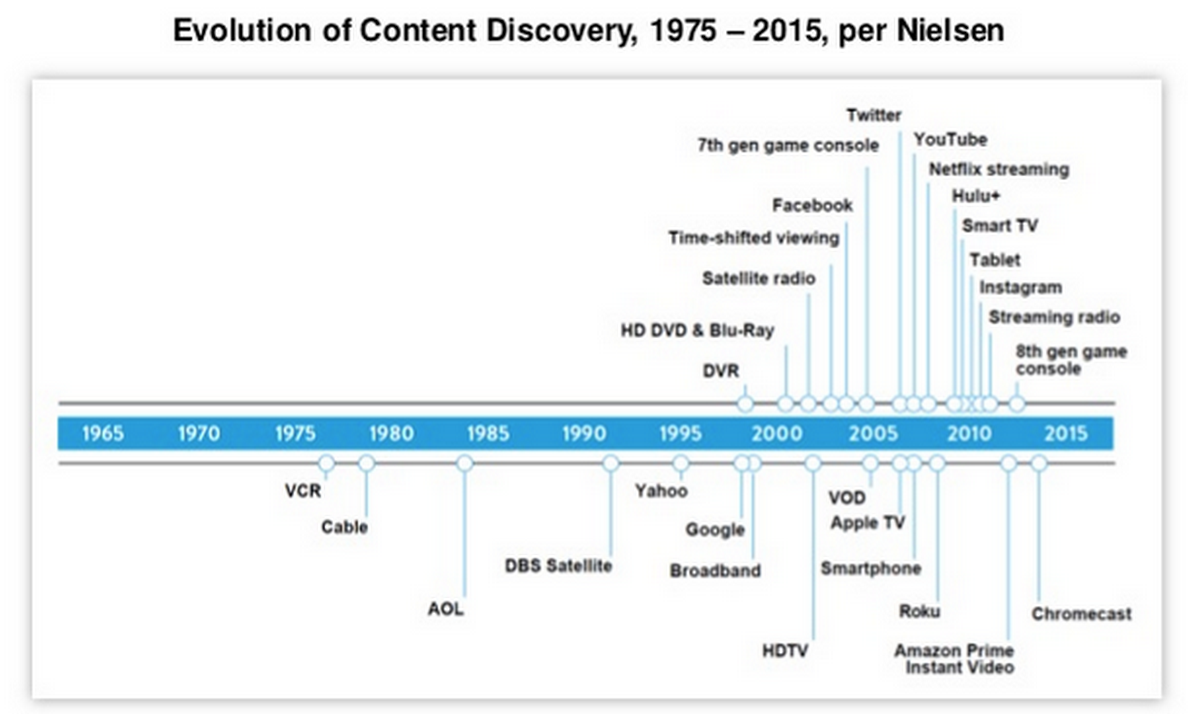 Evolution of Content Discovery