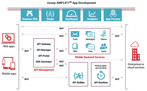 Axway Appcelerator Mobile Solution Architecture