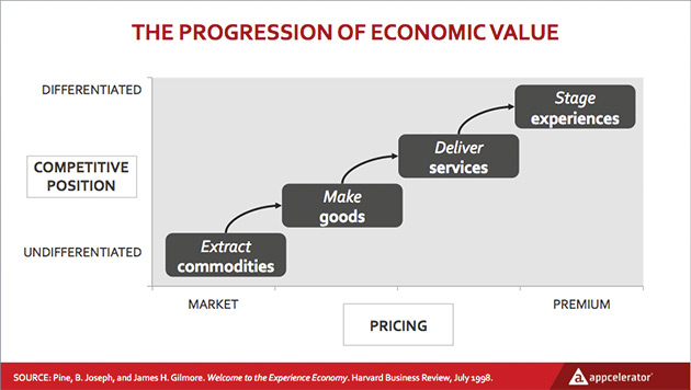 The Progression of Economic Value