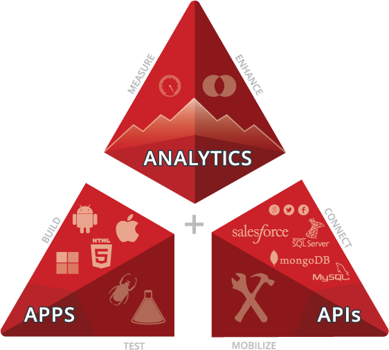 Triangle outlining three sections covering Analytics, Apps, and APIs