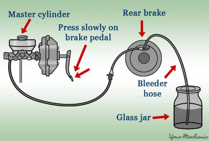 How do you know when brake fluid should be changed?