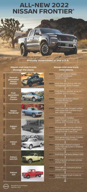 Nissan truck history infographic